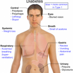 Recognizing Diabetes Symptoms