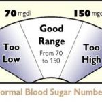 Normal blood glucose readings
