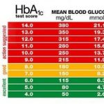 Blood Glucose Level Normal Range