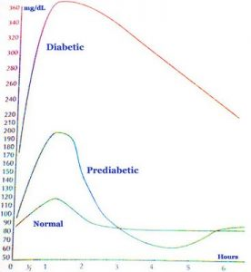 normal glucose levels in blood