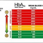 Blood glucose level chart, a handy tool