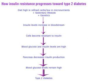 normal range for blood glucose levels