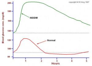 normal range of blood glucose