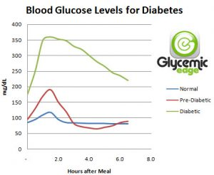 normal random blood sugar levels, normal blood sugar levels,