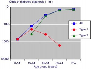 type 1 diabetes statistics