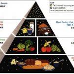 Diets for Type II Diabetes