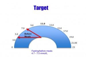 diabetes blood sugar range
