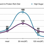 Glucose Levels Chart, A Guide to Blood Sugar Results
