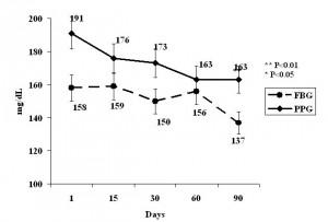 Postprandial Blood Sugar