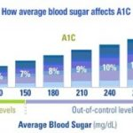 What is an average blood sugar?